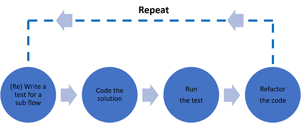 A bottom-up test-driven development phase