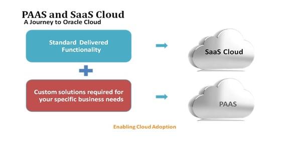 Oracle Paas for SaaS