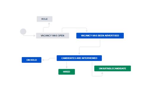 Recruitment - vacancy workflow