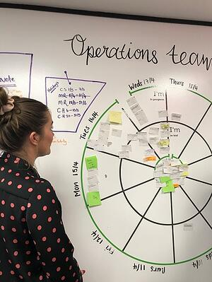 Agile for Operations team