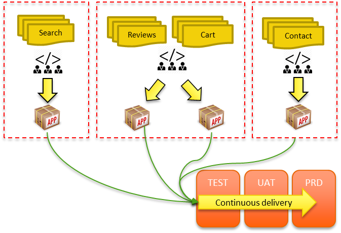 Microservices and DevOps.png