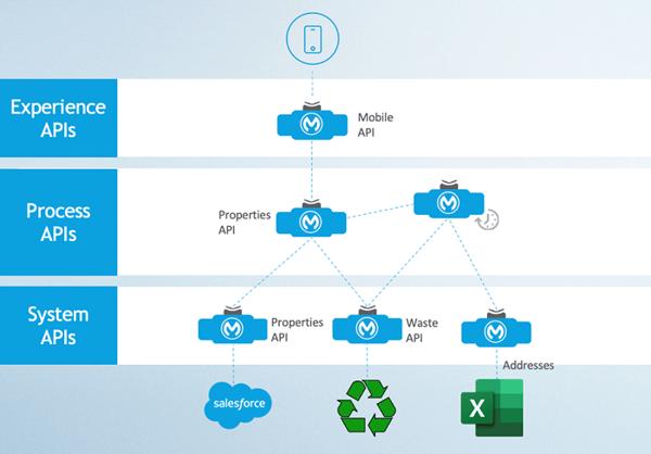 MuleSoft Anypoint platform - APIs layers