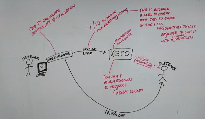 Operations process