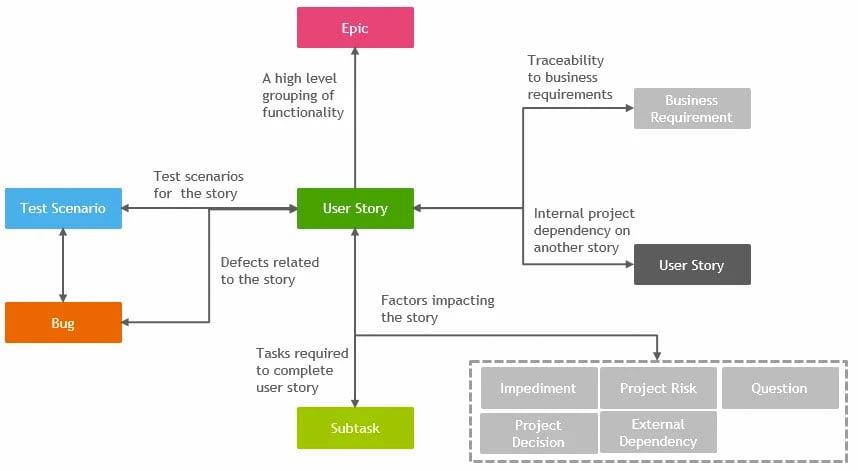 Issue types diagram