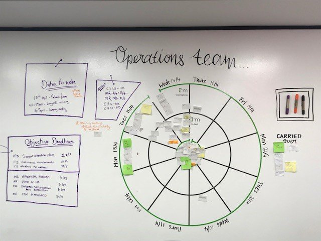 Agile board for the Operations team