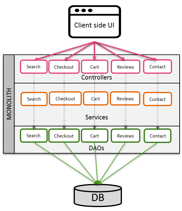 Microservices: everything you need to know (part 1)