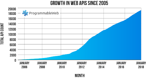 Growth of ProgrammableWeb API directory since 2005